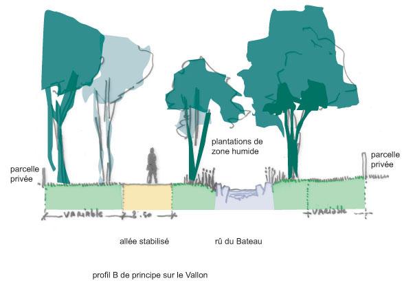 Atelier Alice Tricon / Jardins / Paysages - Montereau - Montereau Fault Yonne (77) - Profil sur rû